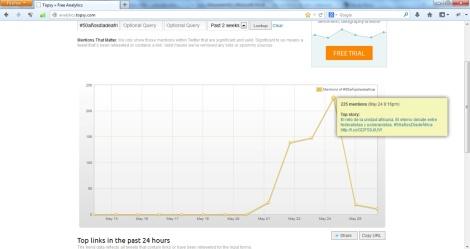 Imagen de la repercusión del hashtag #50añosdíadeÁfrica, a través de Topsy Free Analytics.